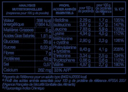 Tableau Nutritionnel Boisson PROTEINES 10 LA MANDORLE
