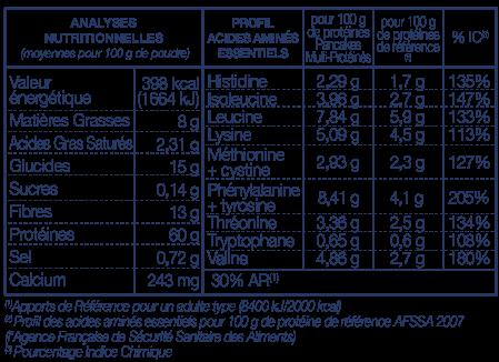 Tableau Nutritionnel Pancakes Vegan PROTEINES 20 LA MANDORLE